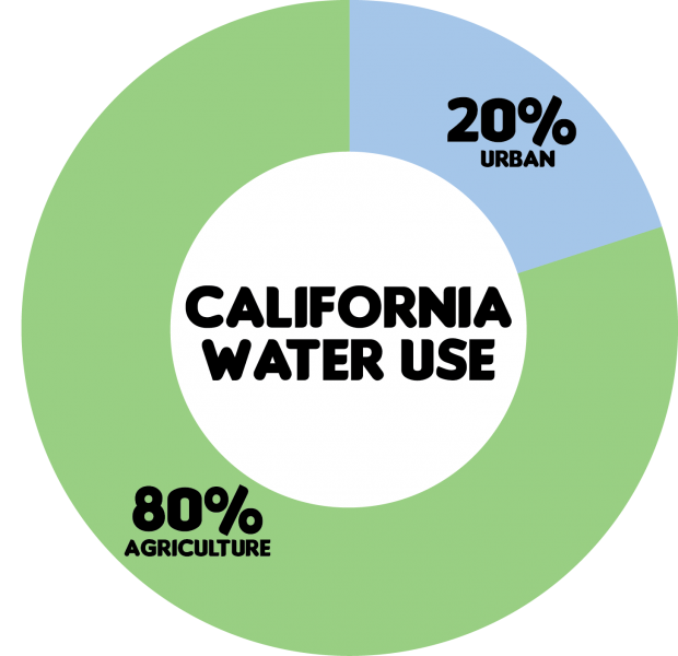 Ratio of Water Use in California