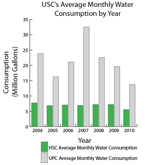 Data from USC Sustainability