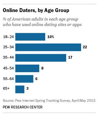 Dating sites for age difference