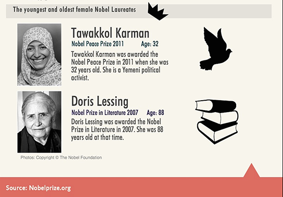 The youngest and oldest female Nobel Laureates (Shuang Li/Neon Tommy)