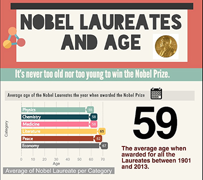 Nobel Laureates and age (Shuang Li/Neon Tommy)