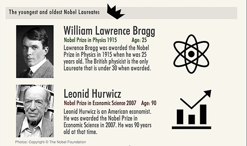 The Youngest and oldest Nobel Laureates (Shuang Li/Neon Tommy)