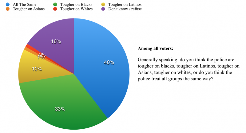 Data sourced from a USC Dornsife/ L.A. Times poll. (Yingzhi Yang/Neon Tommy)