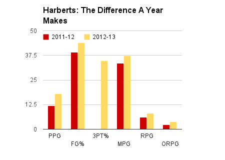 Harberts managed to improve even as everything around her fell apart. (Graph by Aaron Fischman)