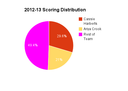 Harberts and Crook score more than half of their team's points. (Graph by Aaron Fischman)
