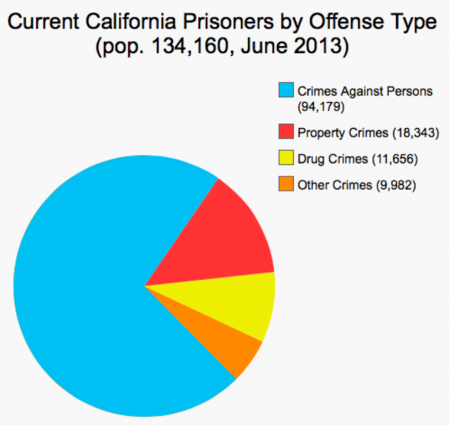 proposition 47 California allows some felonies to be reduced to misdemeanors under the safe neighborhoods and schools act call a prop 47 felony reduction lawyer today.
