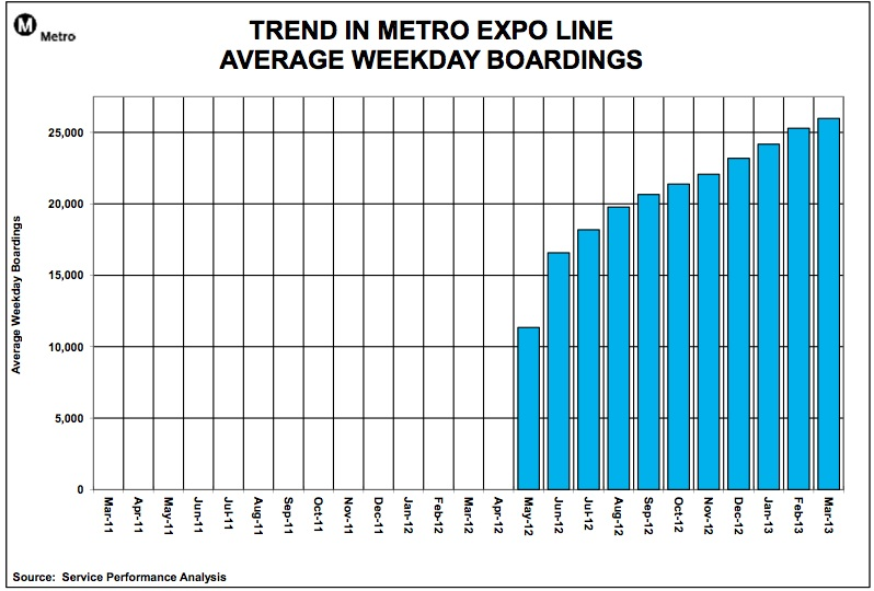 A graph of Expo Line ridership per month.  (LA Metro)